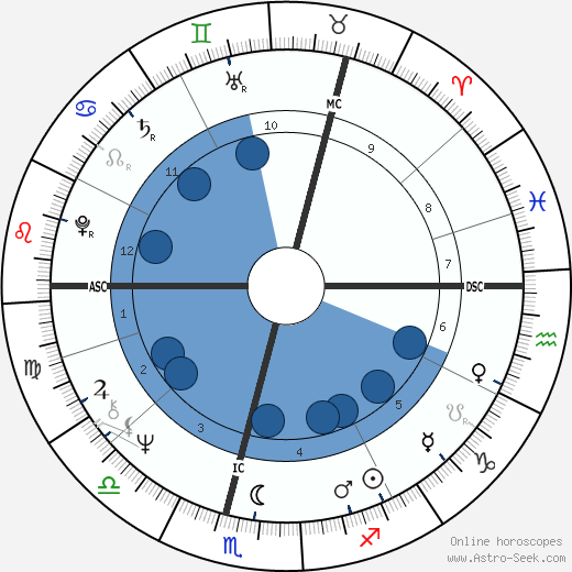 Kenneth Cranham horoscope, astrology, sign, zodiac, date of birth, instagram