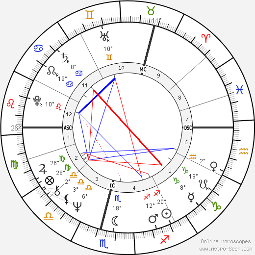 Kenneth Cranham birth chart, biography, wikipedia 2018, 2019