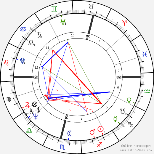 Kenneth Cranham astro natal birth chart, Kenneth Cranham horoscope, astrology