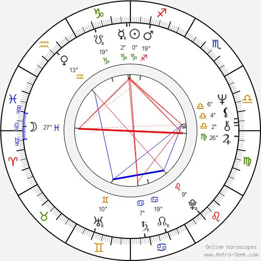 Leslie Megahey birth chart, biography, wikipedia 2018, 2019