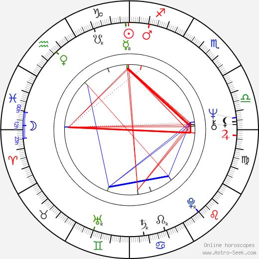 Leslie Megahey astro natal birth chart, Leslie Megahey horoscope, astrology