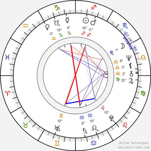 Lynda Day George birth chart, biography, wikipedia 2018, 2019
