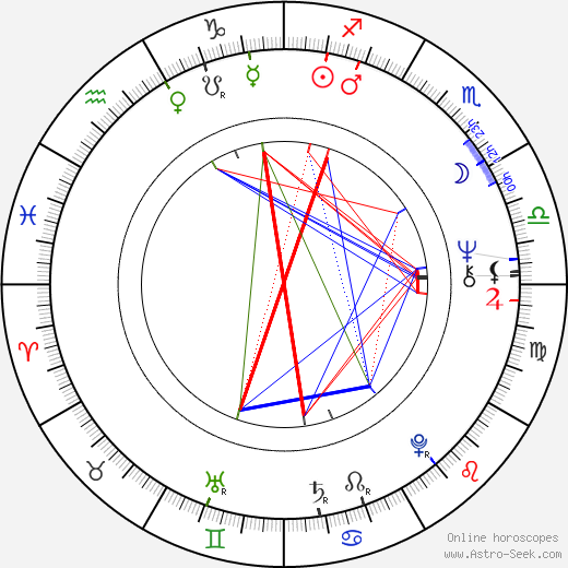 Lynda Day George astro natal birth chart, Lynda Day George horoscope, astrology
