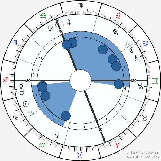 Lynne Burmyn wikipedia, horoscope, astrology, instagram