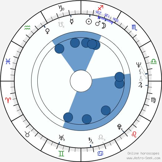 Maija-Liisa Márton wikipedia, horoscope, astrology, instagram