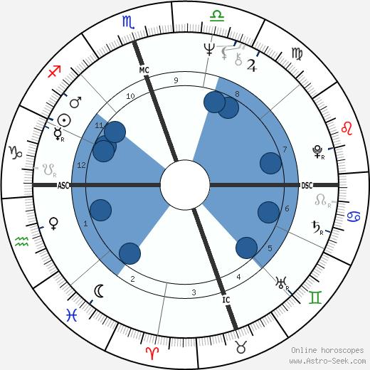 Michael Tilson Thomas wikipedia, horoscope, astrology, instagram
