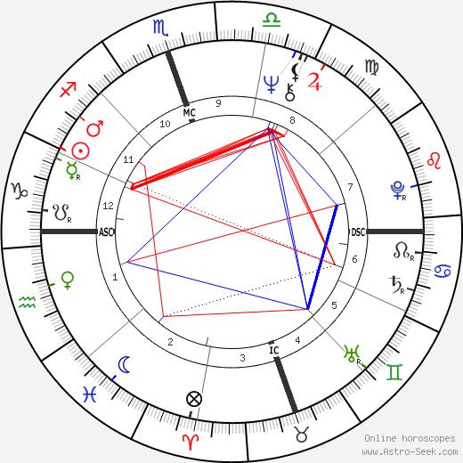 Michael Tilson Thomas tema natale, oroscopo, Michael Tilson Thomas oroscopi gratuiti, astrologia