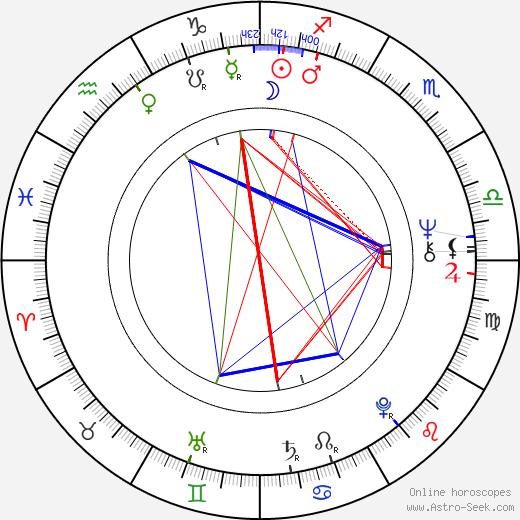 Morgan Paull birth chart, Morgan Paull astro natal horoscope, astrology