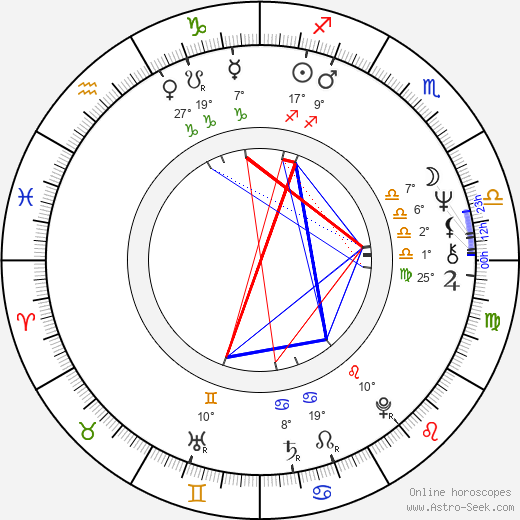 Neil Innes birth chart, biography, wikipedia 2019, 2020