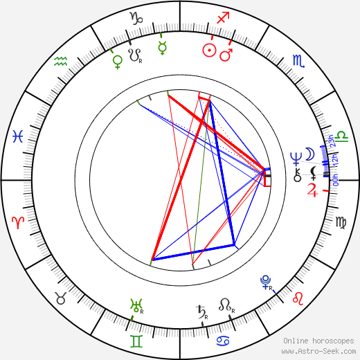 Neil Innes astro natal birth chart, Neil Innes horoscope, astrology