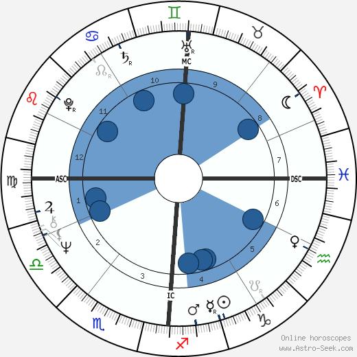 Noel Lucas wikipedia, horoscope, astrology, instagram