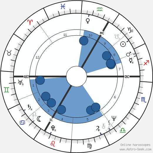 Patrick Topaloff wikipedia, horoscope, astrology, instagram