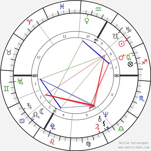 Patrick Topaloff tema natale, oroscopo, Patrick Topaloff oroscopi gratuiti, astrologia