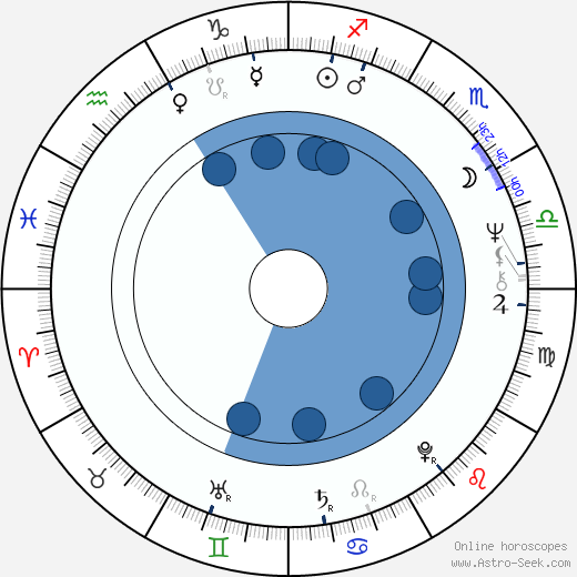 Pavel Pavlovský wikipedia, horoscope, astrology, instagram