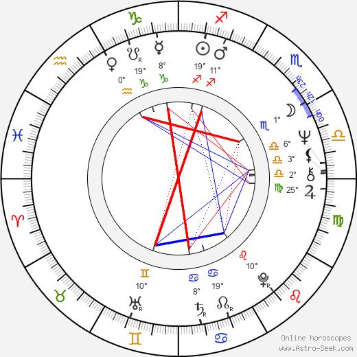 Pavel Pavlovský birth chart, biography, wikipedia 2019, 2020