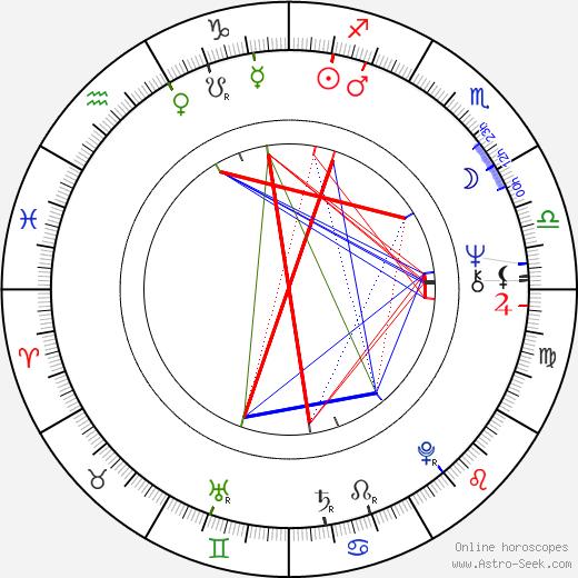 Pavel Pavlovský astro natal birth chart, Pavel Pavlovský horoscope, astrology