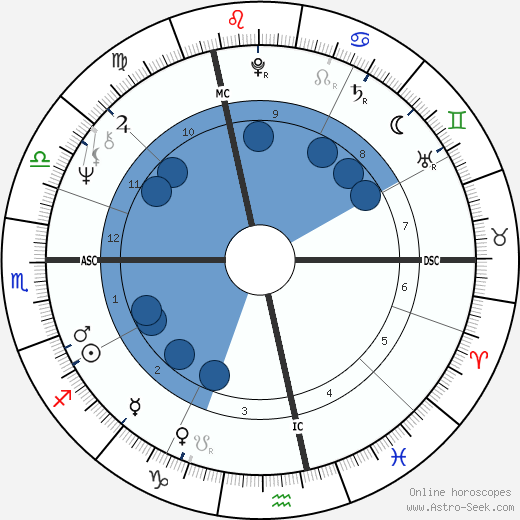 Pierre Arditi wikipedia, horoscope, astrology, instagram