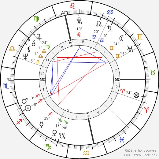 Pierre Arditi birth chart, biography, wikipedia 2019, 2020