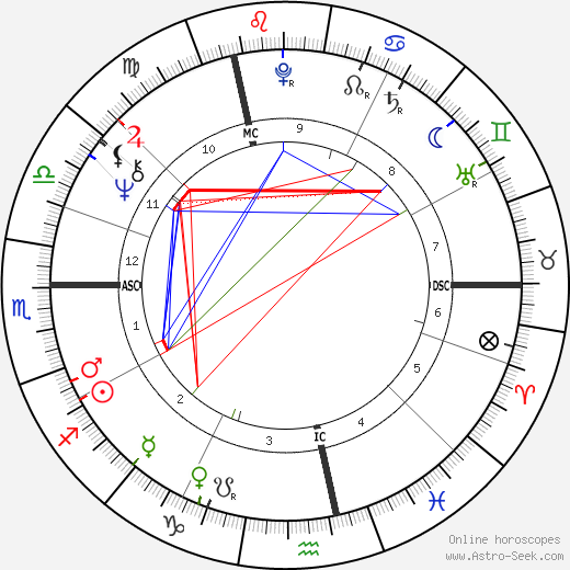 Pierre Arditi astro natal birth chart, Pierre Arditi horoscope, astrology