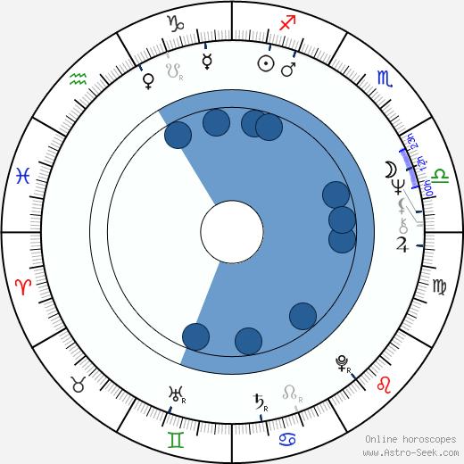 Pierre Schapira wikipedia, horoscope, astrology, instagram