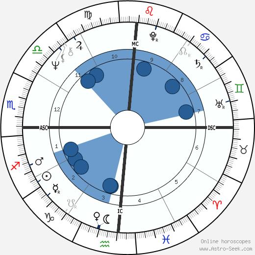 Richard Leakey wikipedia, horoscope, astrology, instagram