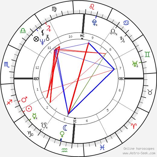 Ричард Лики Richard Leakey день рождения гороскоп, Richard Leakey Натальная карта онлайн