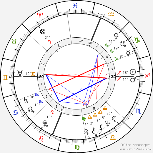 Sharon Lee Percy birth chart, biography, wikipedia 2020, 2021
