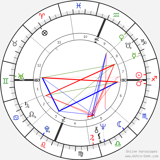 Sharon Lee Percy birth chart, Sharon Lee Percy astro natal horoscope, astrology