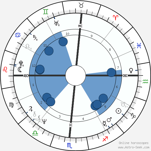 Taylor Hackford wikipedia, horoscope, astrology, instagram