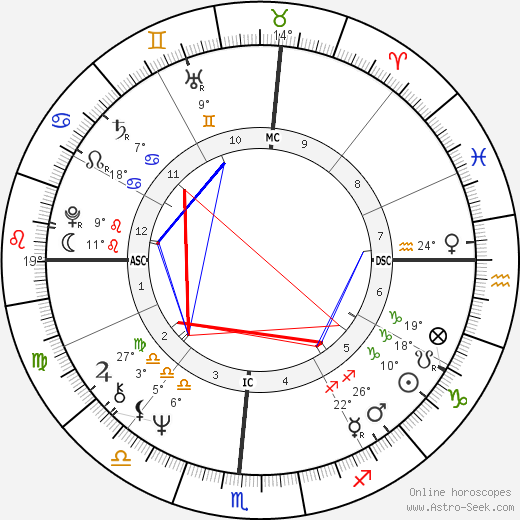 Taylor Hackford birth chart, biography, wikipedia 2019, 2020