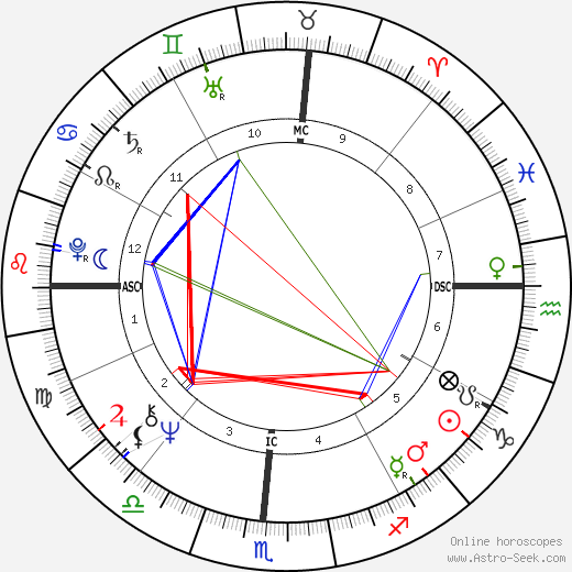 Taylor Hackford astro natal birth chart, Taylor Hackford horoscope, astrology