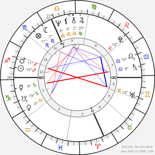 Teri Garr birth chart, biography, wikipedia 2019, 2020
