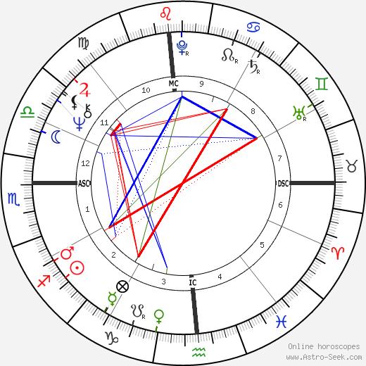 Tisha Sterling birth chart, Tisha Sterling astro natal horoscope, astrology