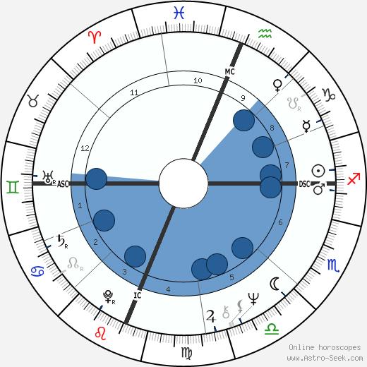 Valerie Jeanne Percy wikipedia, horoscope, astrology, instagram