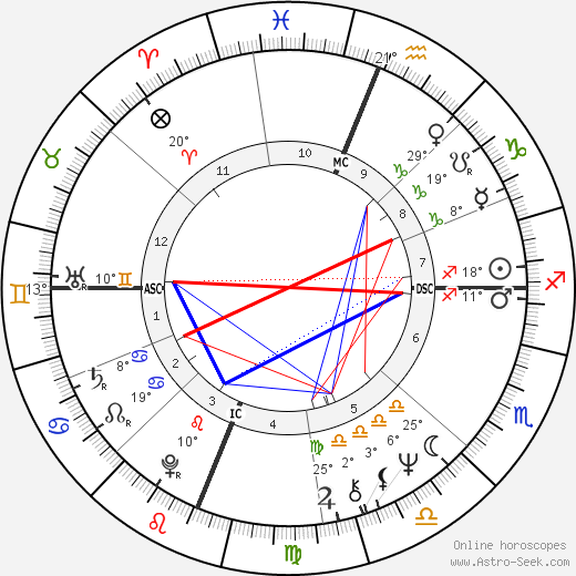 Valerie Jeanne Percy birth chart, biography, wikipedia 2020, 2021