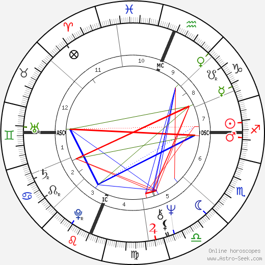 Valerie Jeanne Percy birth chart, Valerie Jeanne Percy astro natal horoscope, astrology