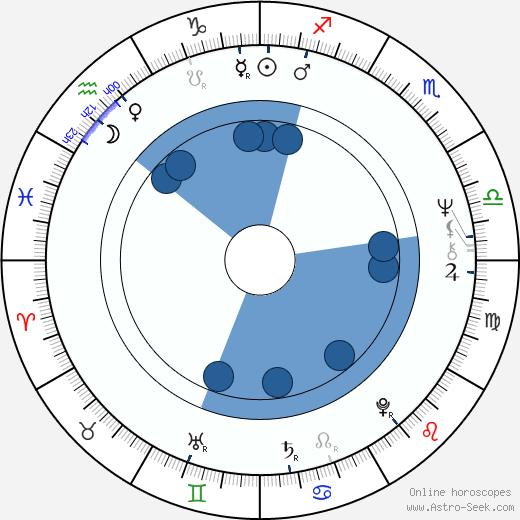 Vince Brocato wikipedia, horoscope, astrology, instagram
