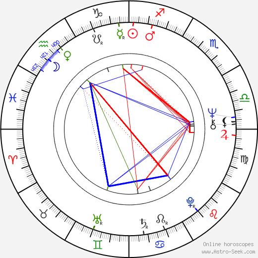 Vince Brocato birth chart, Vince Brocato astro natal horoscope, astrology