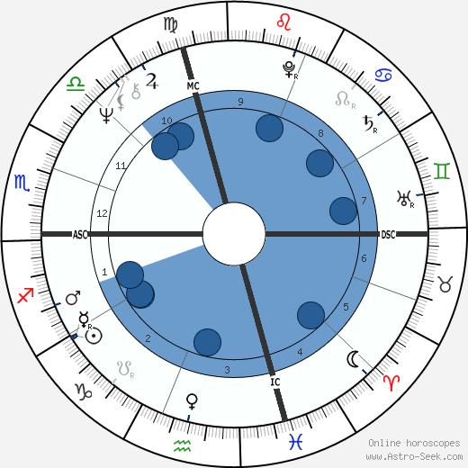 Wesley Clark wikipedia, horoscope, astrology, instagram