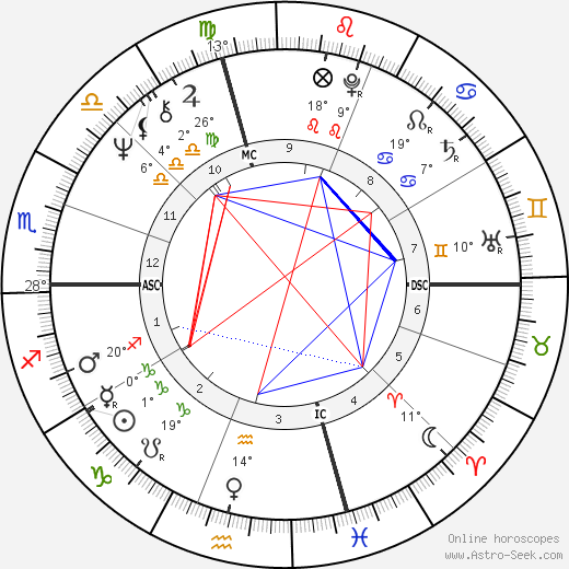 Wesley Clark birth chart, biography, wikipedia 2019, 2020