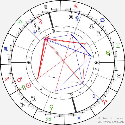 Wesley Clark tema natale, oroscopo, Wesley Clark oroscopi gratuiti, astrologia