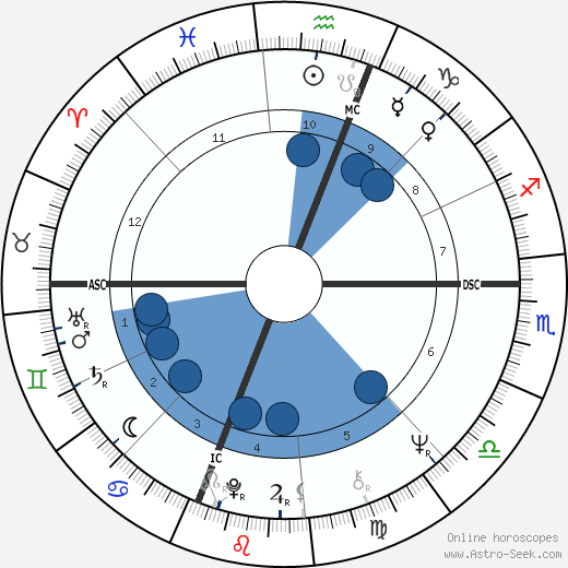 Al Kooper wikipedia, horoscope, astrology, instagram