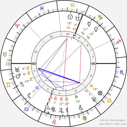 Al Kooper birth chart, biography, wikipedia 2019, 2020