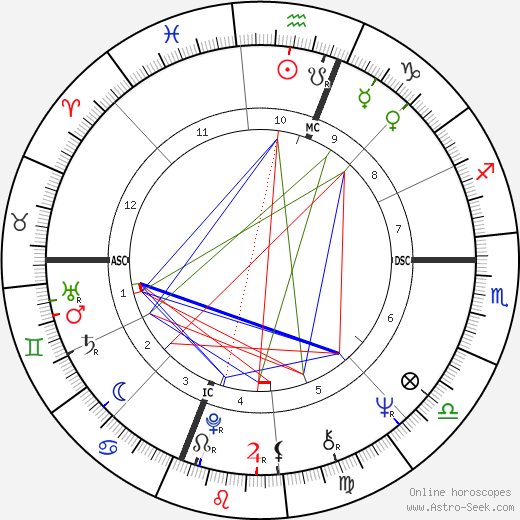 Al Kooper astro natal birth chart, Al Kooper horoscope, astrology