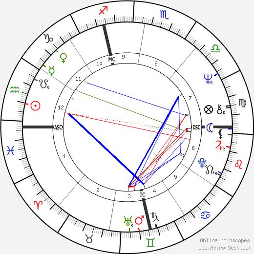 Alain Lamassoure tema natale, oroscopo, Alain Lamassoure oroscopi gratuiti, astrologia