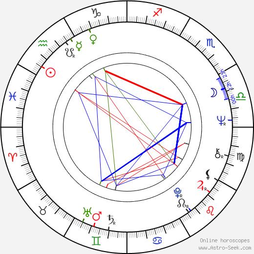 Алан Паркер Alan Parker день рождения гороскоп, Alan Parker Натальная карта онлайн