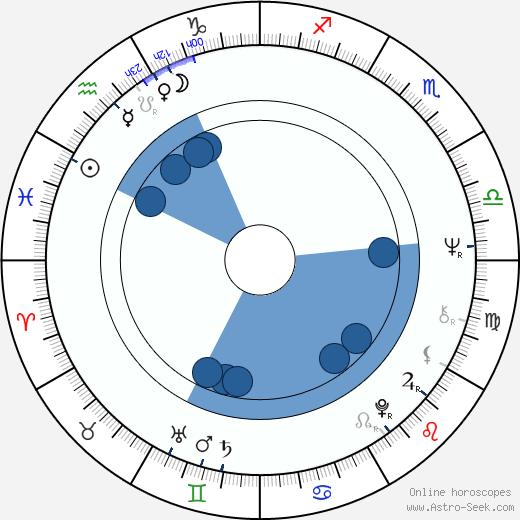 Aleš Benda wikipedia, horoscope, astrology, instagram