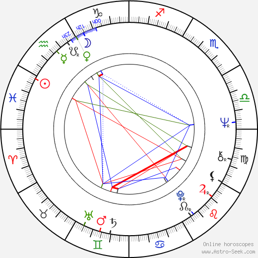 Aleš Benda astro natal birth chart, Aleš Benda horoscope, astrology