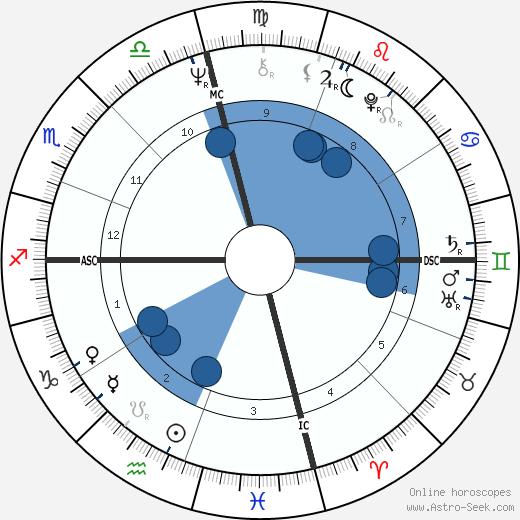 Alice Walker wikipedia, horoscope, astrology, instagram