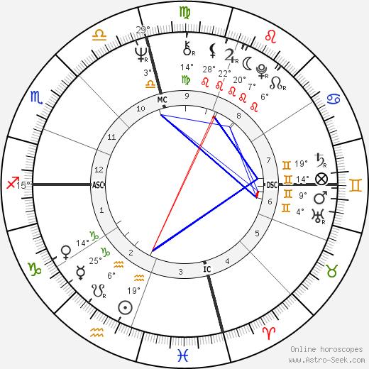 Alice Walker birth chart, biography, wikipedia 2019, 2020